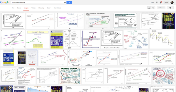 The theory of disruptive innovation was started or at least renewed via The Innovators Dilemma and leads to continued theorizing as this Google Images search shows.