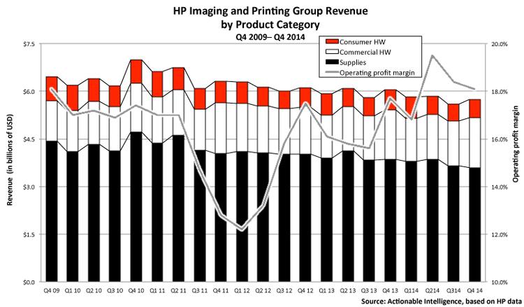 Hp Ipg Group 51